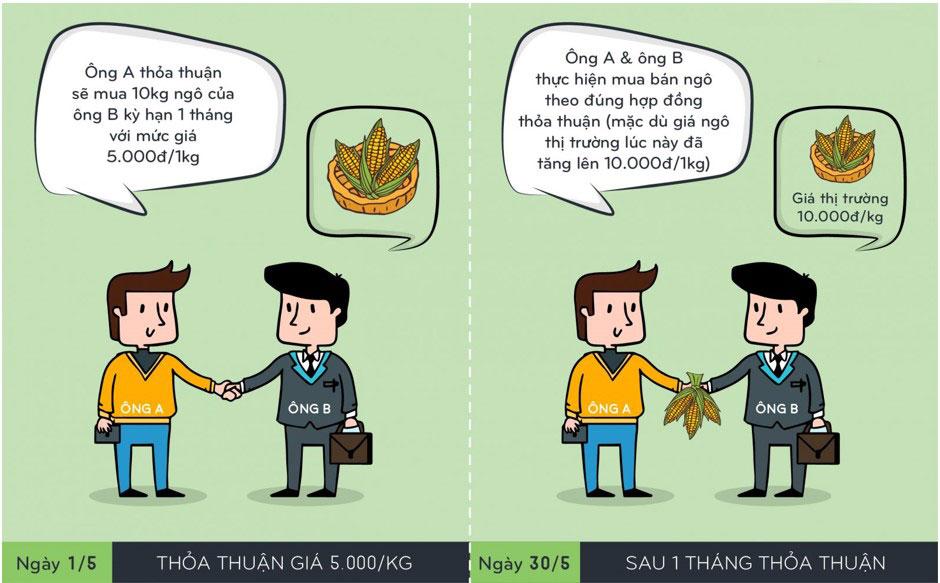 phan-loai-hop-dong-tuong-lai