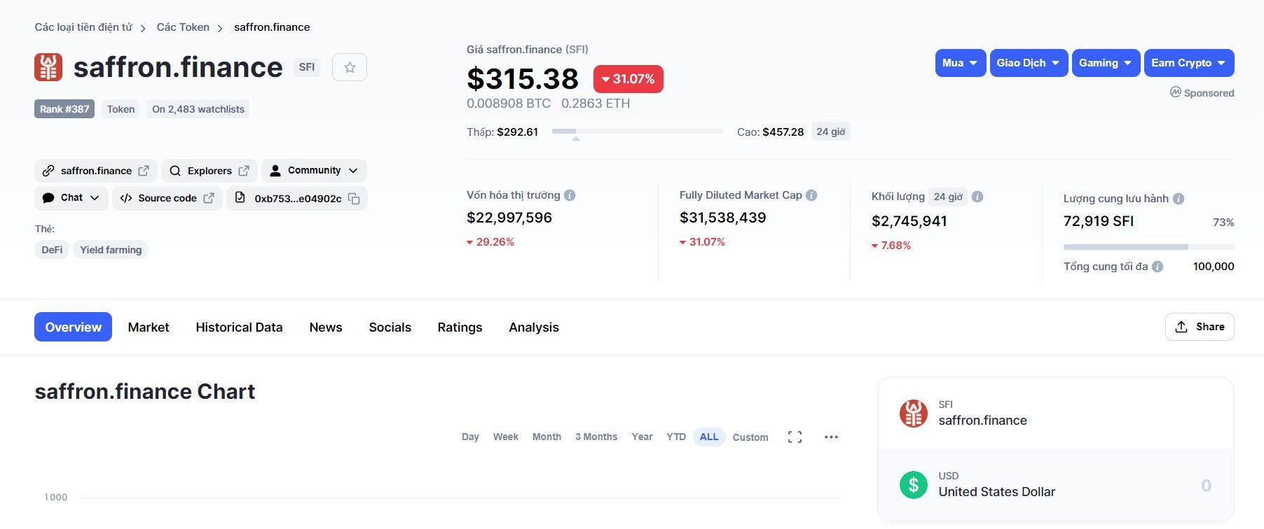 Saffron finance (SFI)-price