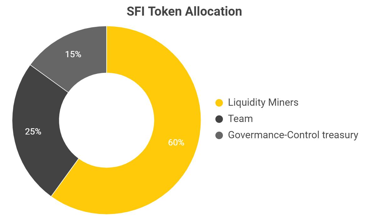 saffon-finance-sfi-allocation