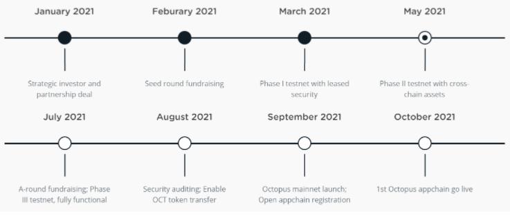 roadmap-Octopus Network (OTC)