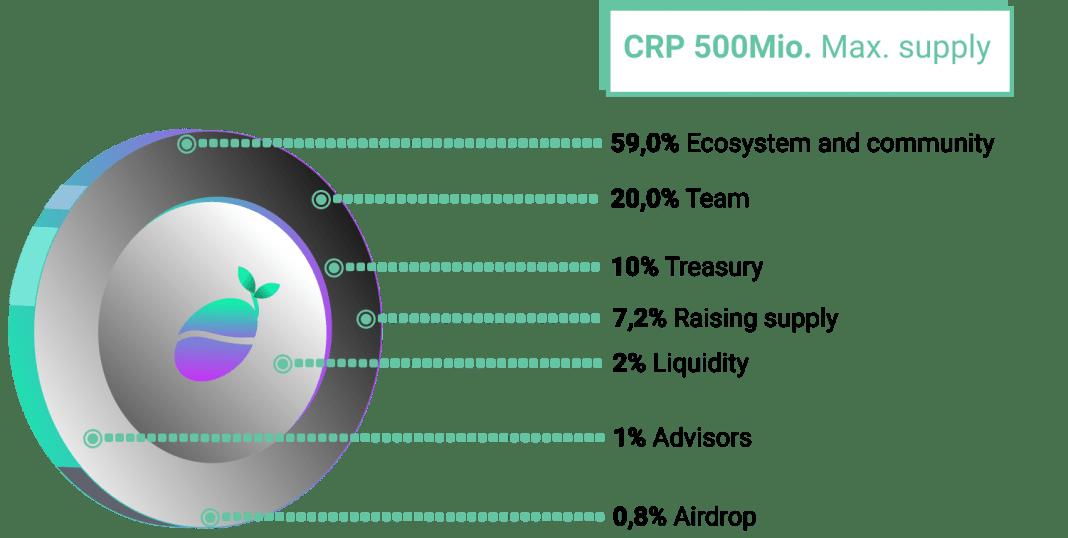 token-allow-Cropper Finance (CRP)
